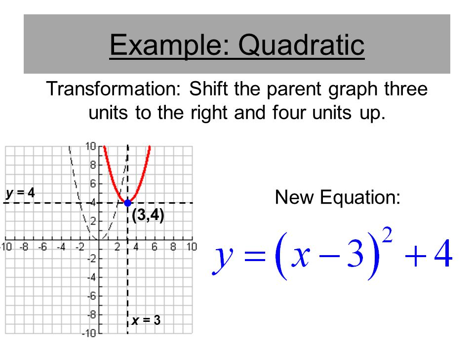 Example: Quadratic Transformation: Shift the parent graph three units to the right and four units up.