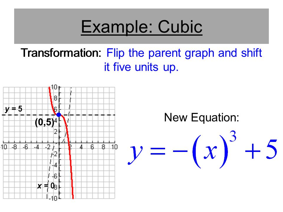 Transformation: Flip the parent graph and shift it five units up.