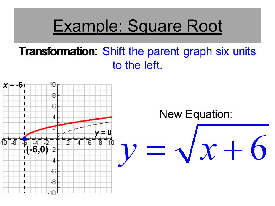 Transformation: Shift the parent graph six units to the left.