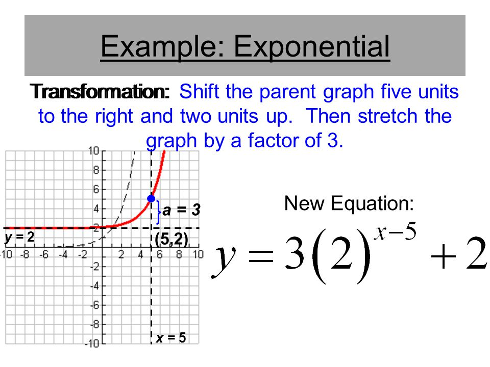 Example: Exponential Transformation: