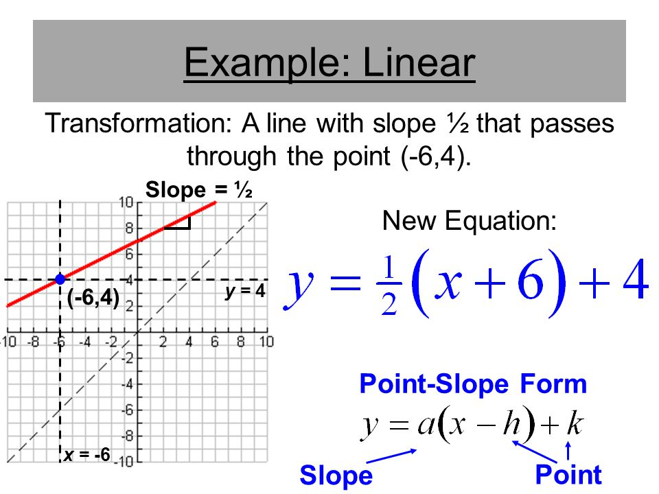 Example: Linear Transformation: A line with slope ½ that passes through the point (-6,4). Slope = ½.