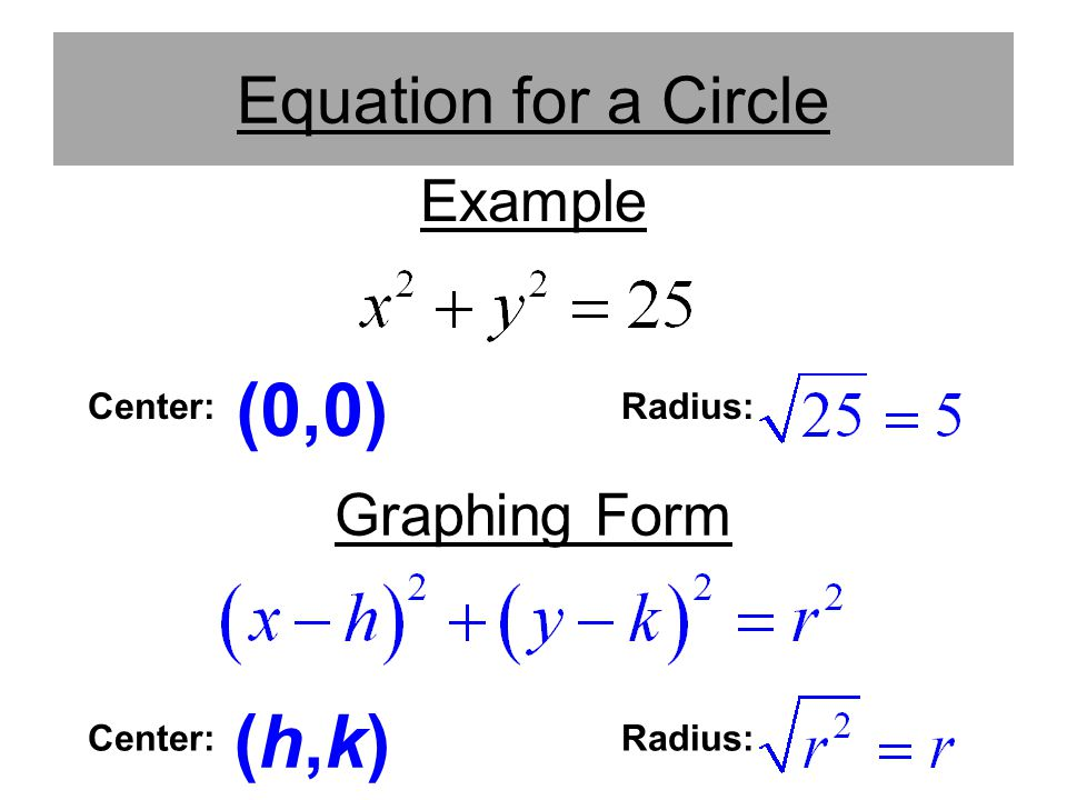 (0,0) (h,k) Equation for a Circle Example Graphing Form