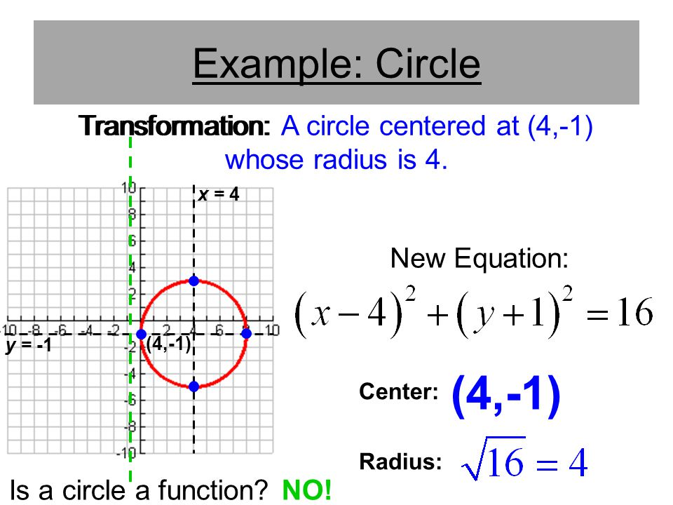 Transformation: A circle centered at (4,-1) whose radius is 4.