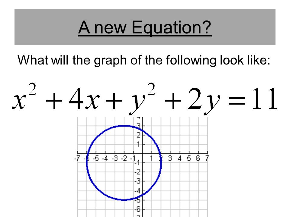 A new Equation What will the graph of the following look like:
