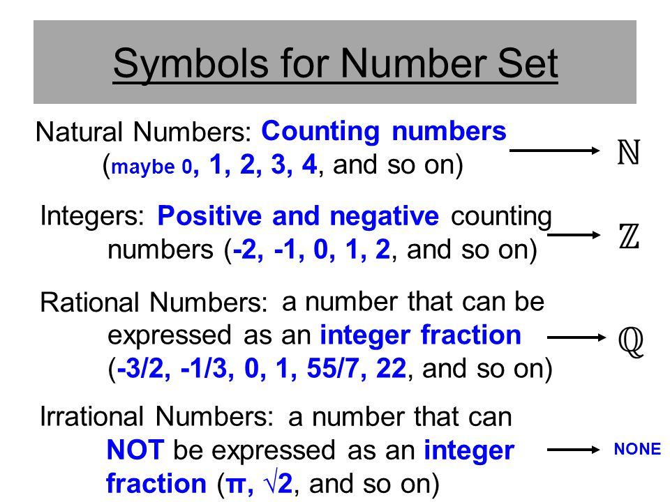 Symbols for Number Set Natural Numbers: