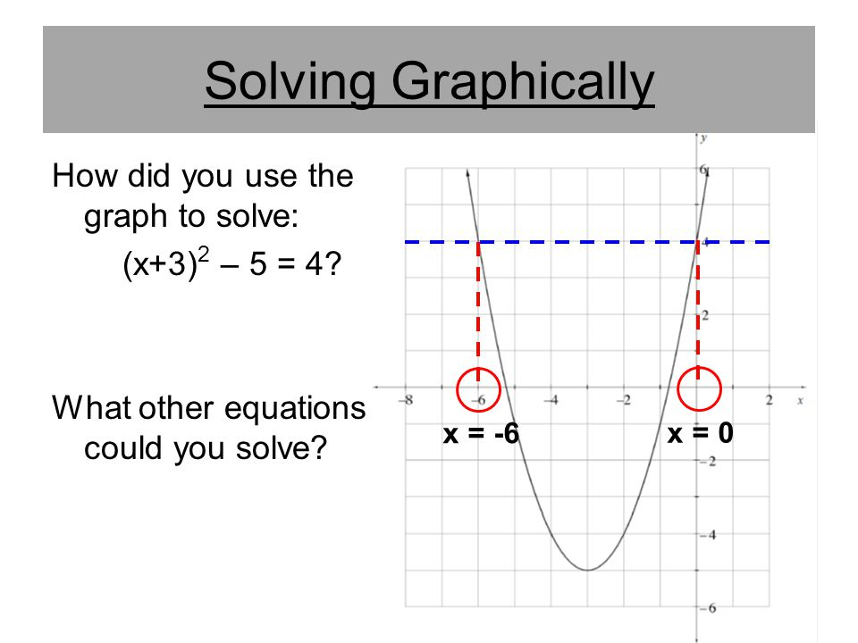 Solving Graphically How did you use the graph to solve: