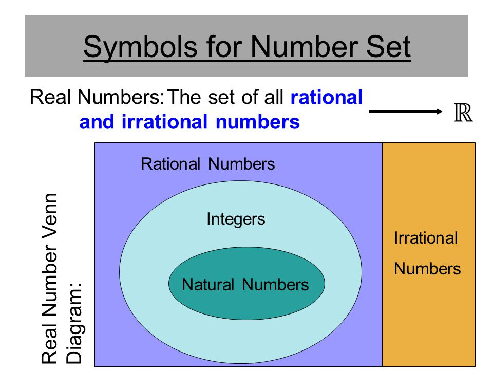 Symbols for Number Set Real Numbers:
