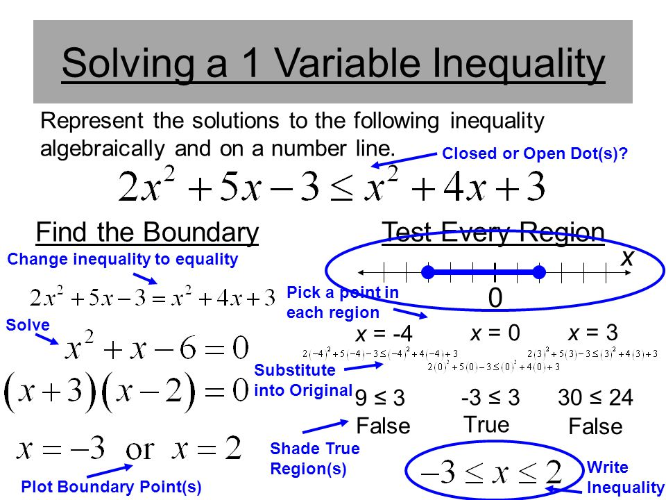 Solving a 1 Variable Inequality