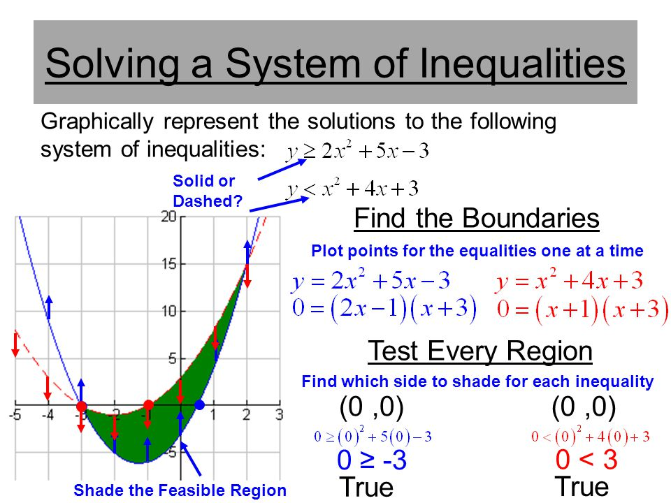 Solving a System of Inequalities