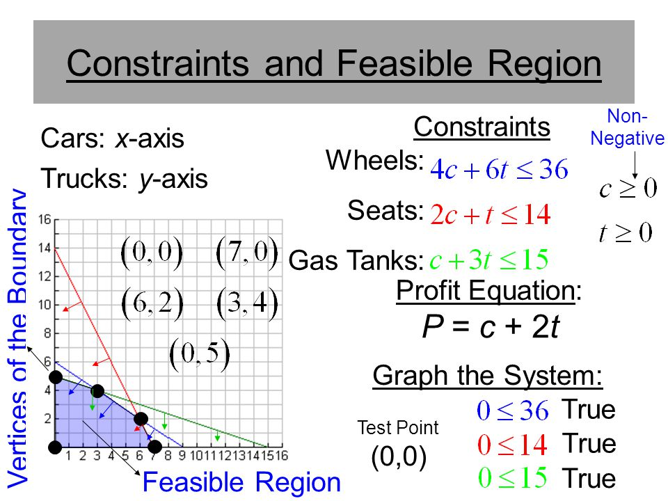 Constraints and Feasible Region