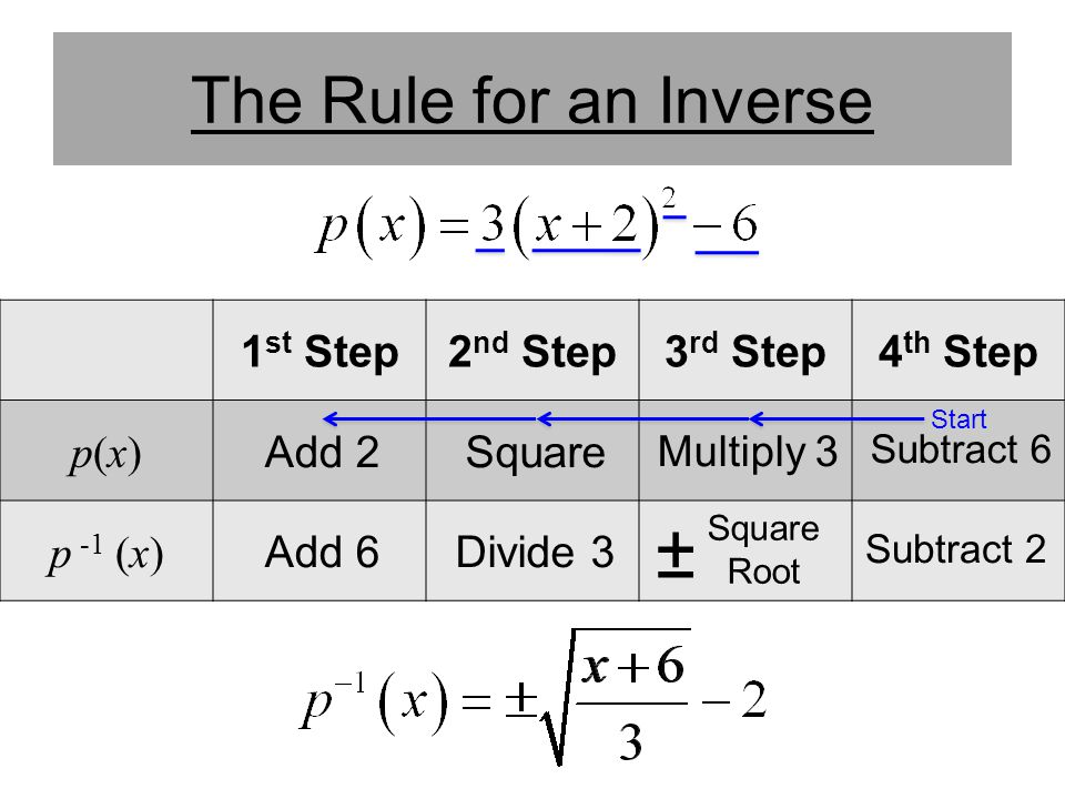 ± The Rule for an Inverse 1st Step 2nd Step 3rd Step 4th Step p(x)