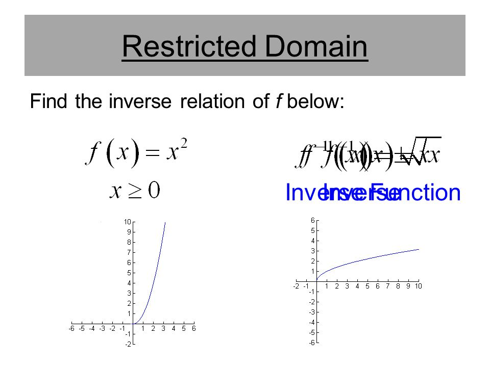 Restricted Domain Inverse Function Inverse