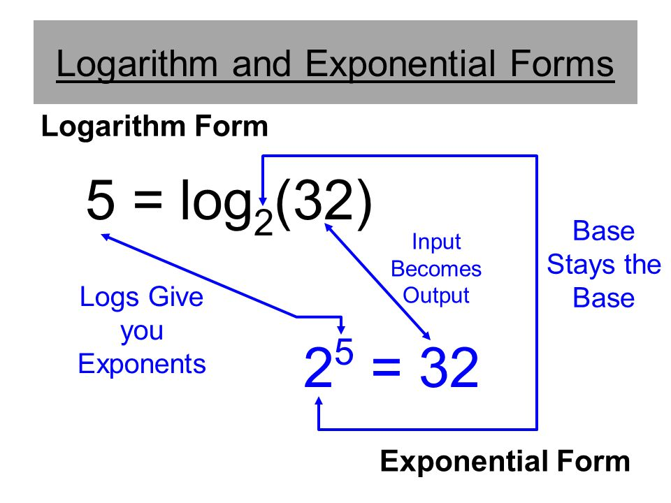 Logarithm and Exponential Forms