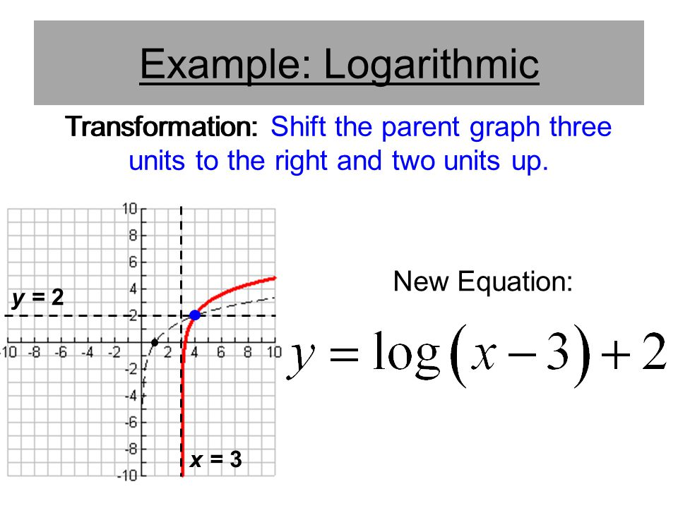 Example: Logarithmic Transformation: Shift the parent graph three units to the right and two units up.