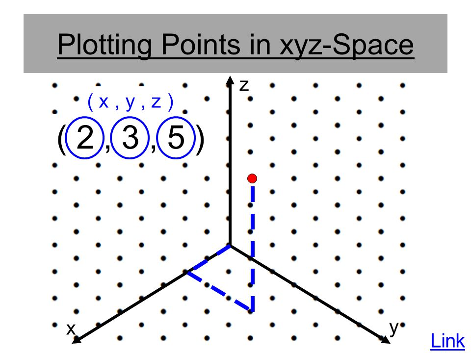 Plotting Points in xyz-Space