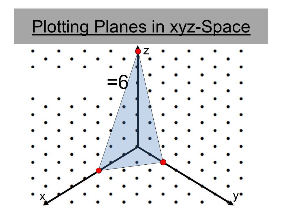 Plotting Planes in xyz-Space