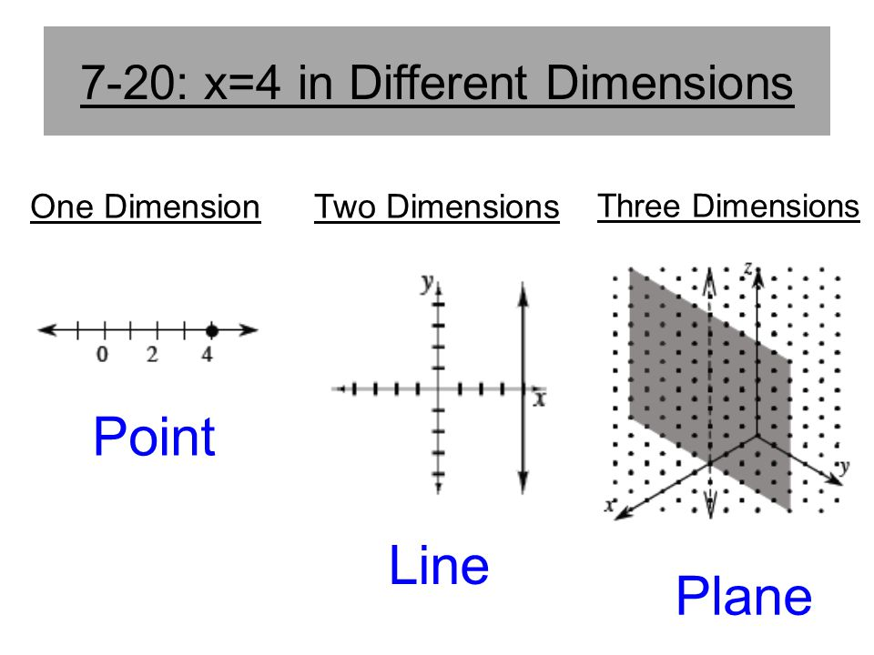 7-20: x=4 in Different Dimensions