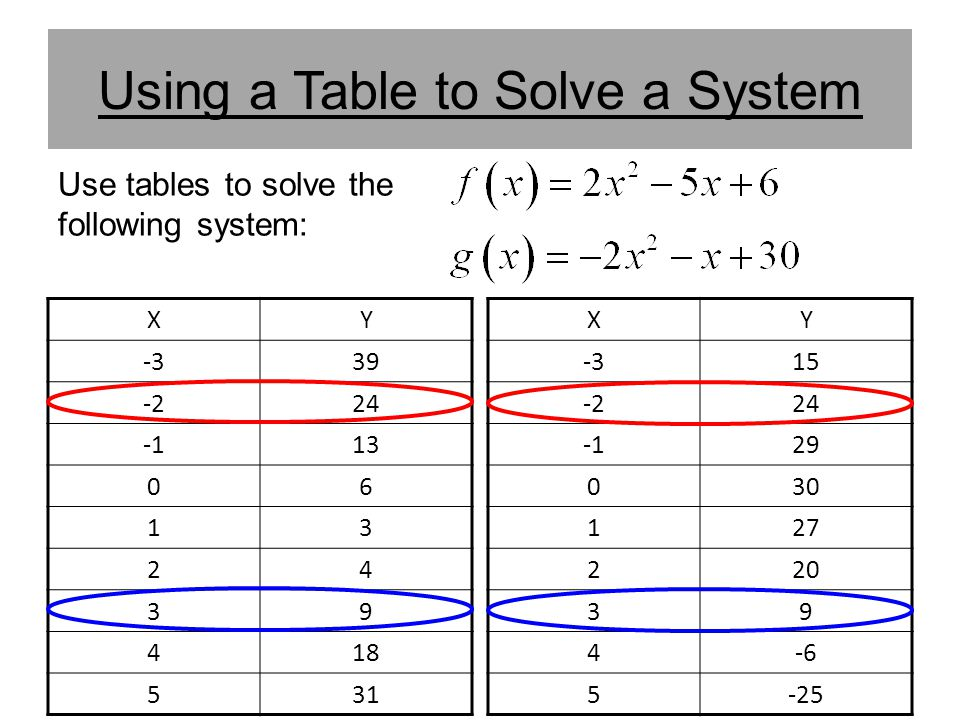 Using a Table to Solve a System