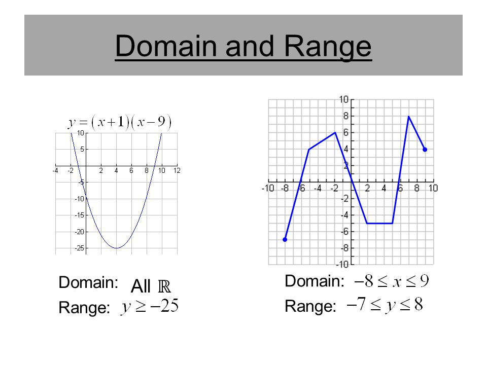 Domain and Range Domain: Domain: All ℝ Range: Range: