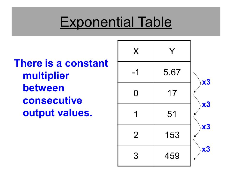 Exponential Table There is a constant multiplier between consecutive output values. X. Y. -1. 5.67.