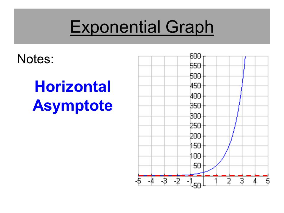 Exponential Graph Notes: Horizontal Asymptote