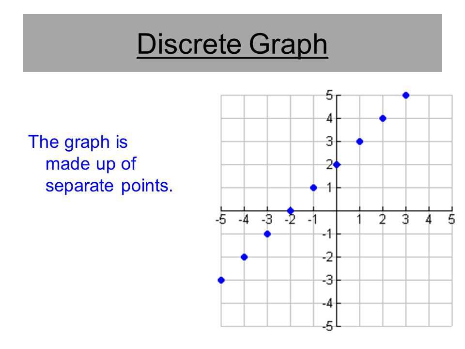 Discrete Graph The graph is made up of separate points.