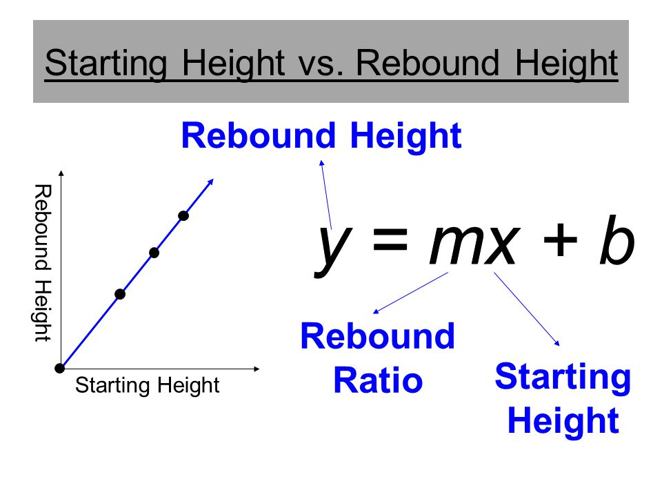 Starting Height vs. Rebound Height
