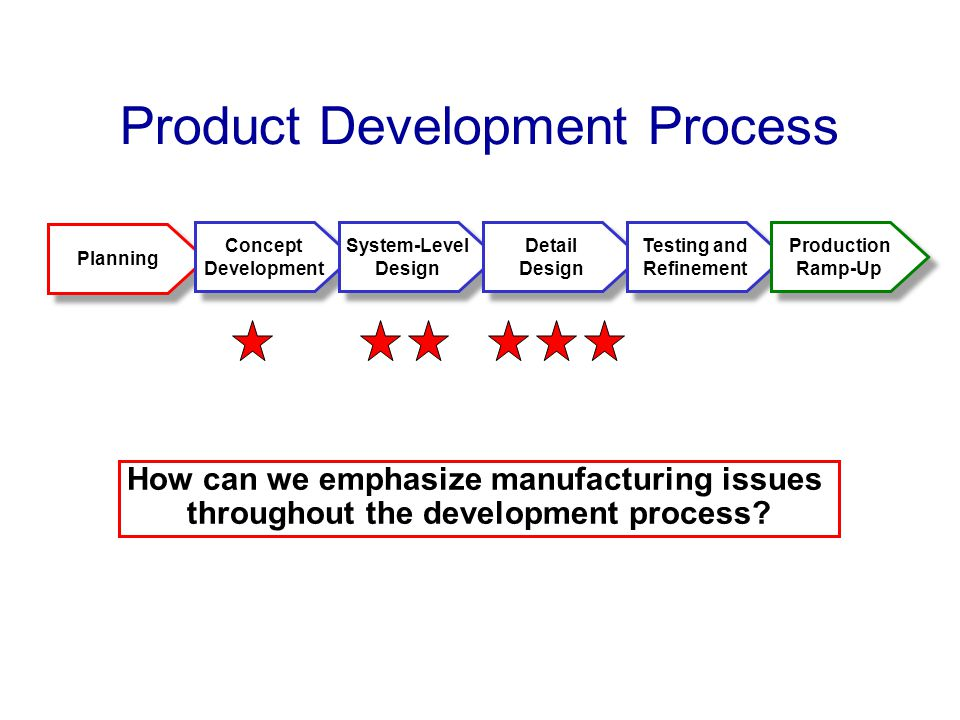 Design for manufacturing ppt video online download for Product development and design for manufacturing