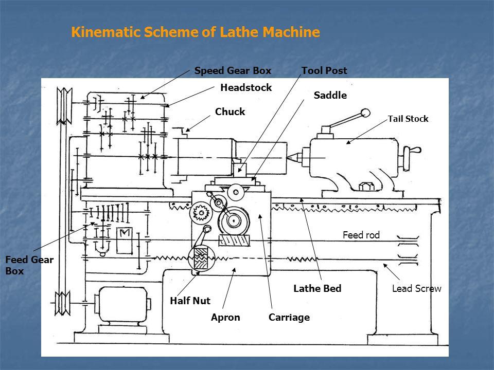 Lathe Machines Types of Lathes: Center Lathe Engine Lathe ...