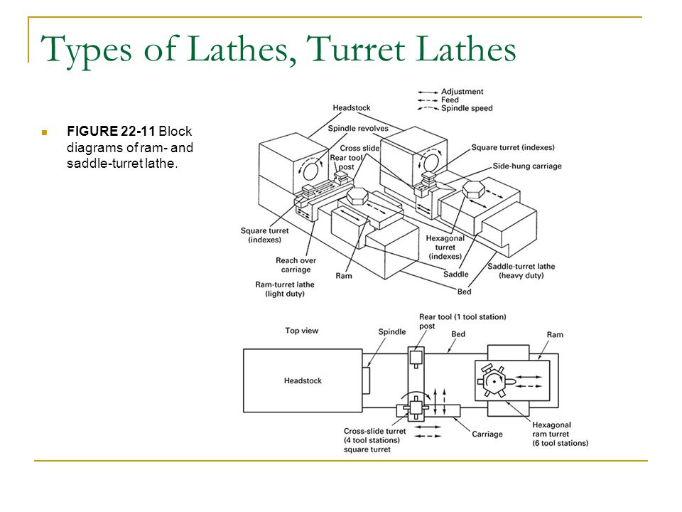 Chapter 22 turning and boring processes ppt video online download types of lathes turret lathes ccuart Image collections