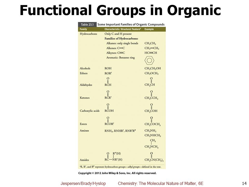 Functional Groups in Organic