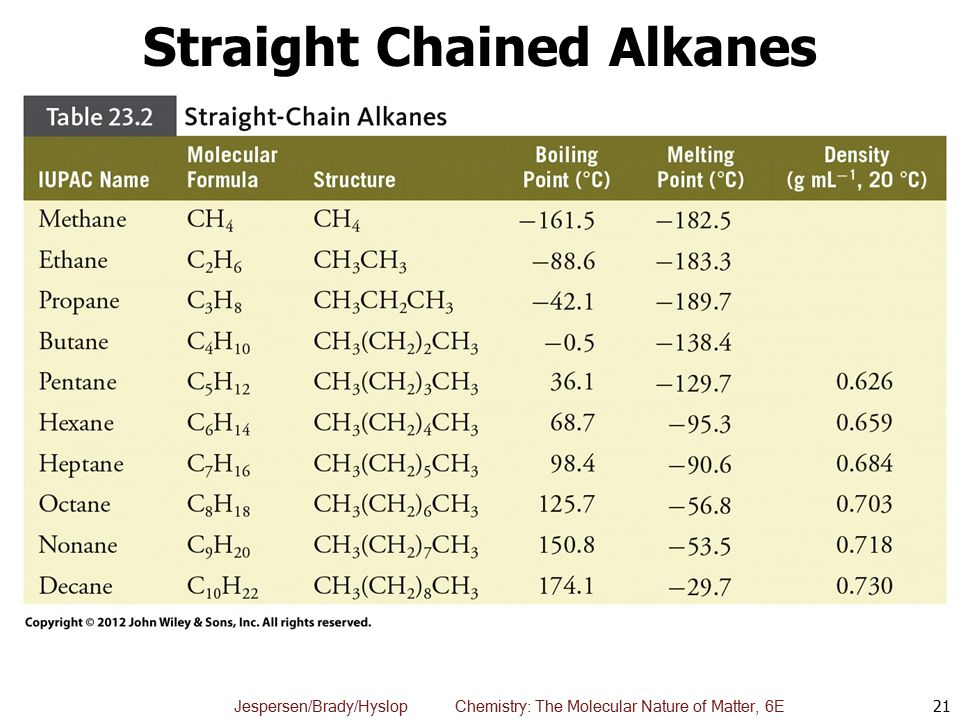 Straight Chained Alkanes