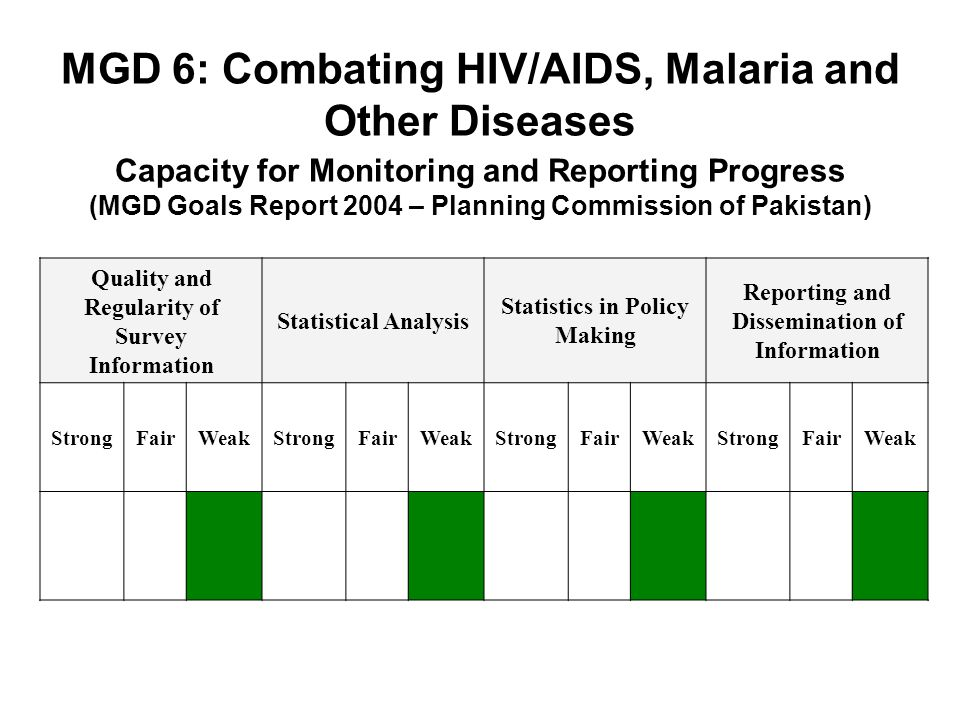 MGD 6: Combating HIV/AIDS, Malaria and Other Diseases Capacity for Monitoring and Reporting Progress (MGD Goals Report 2004 – Planning Commission of Pakistan)