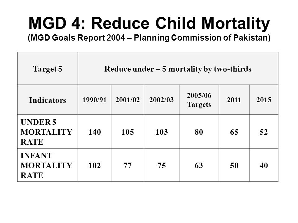 Reduce under – 5 mortality by two-thirds