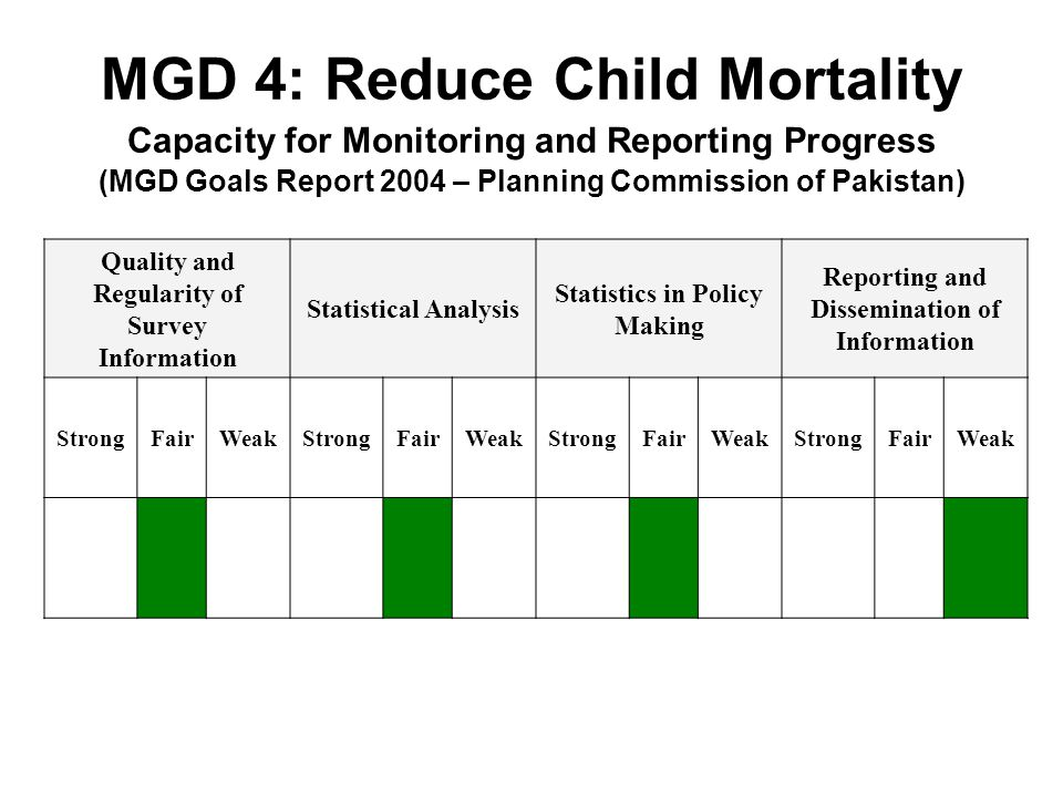 MGD 4: Reduce Child Mortality Capacity for Monitoring and Reporting Progress (MGD Goals Report 2004 – Planning Commission of Pakistan)