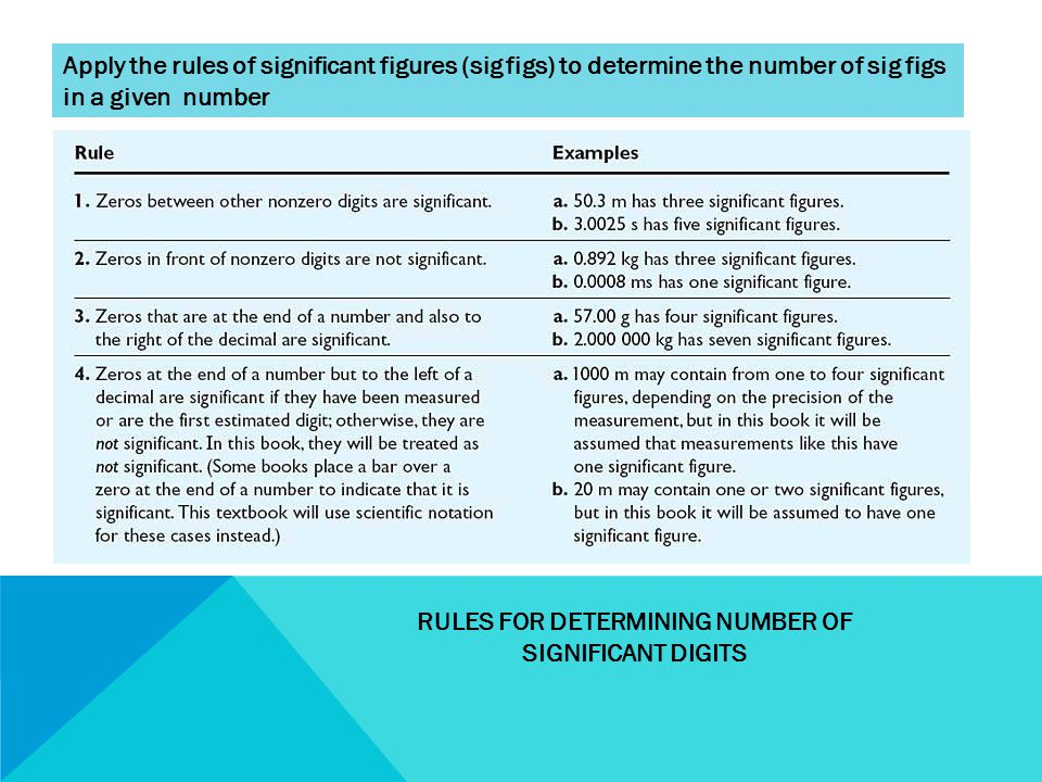 RULES FOR DETERMINING NUMBER OF SIGNIFICANT DIGITS