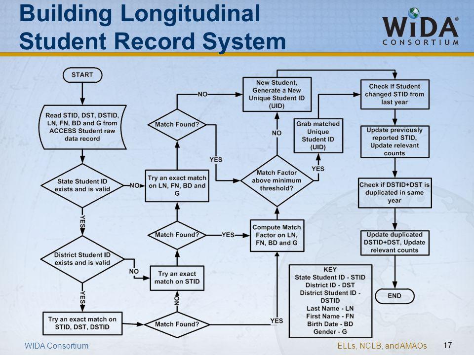 Building Longitudinal Student Record System