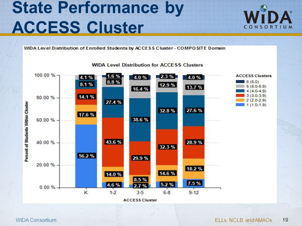 State Performance by ACCESS Cluster