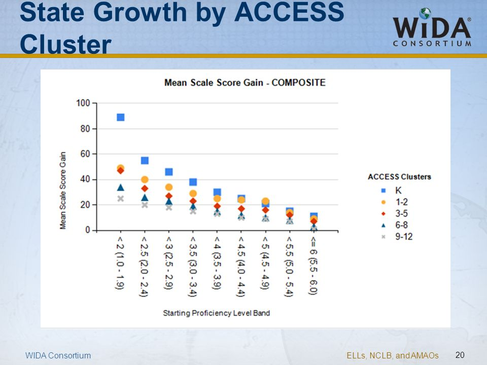 State Growth by ACCESS Cluster