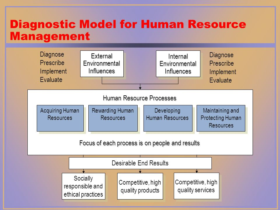 hrm evaluation and hrm models Another is that strategic hrm involves taking a long-term perspective rather than   although we will be subjecting each to critical evaluation, it helps to state the   how would you use the vuca model to advise a grocery retailer seeking to.