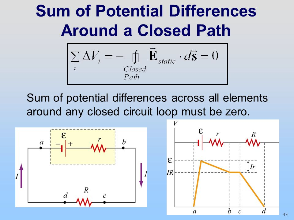 Sum of Potential Differences Around a Closed Path