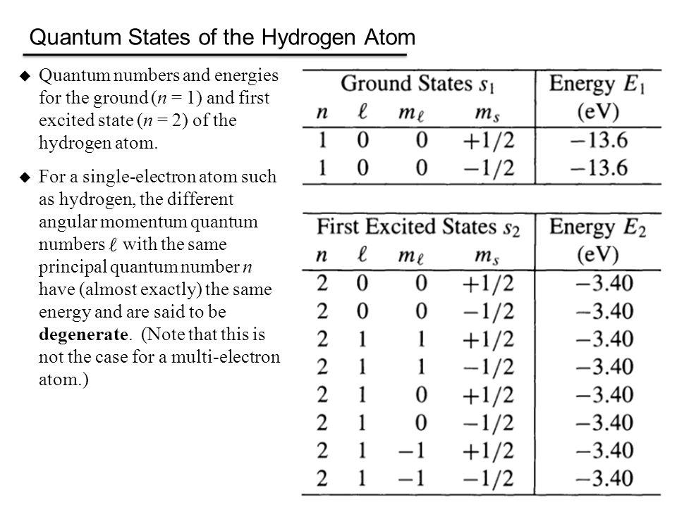 Hydrogen Atom: Hydrogen Atom Quantum Numbers