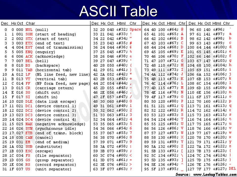 Ascii gray codes ppt video online download for Ascii table c