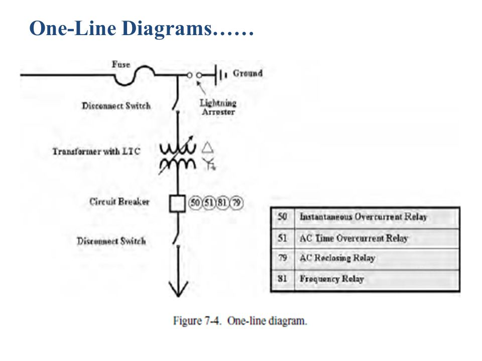 One-Line Diagrams……