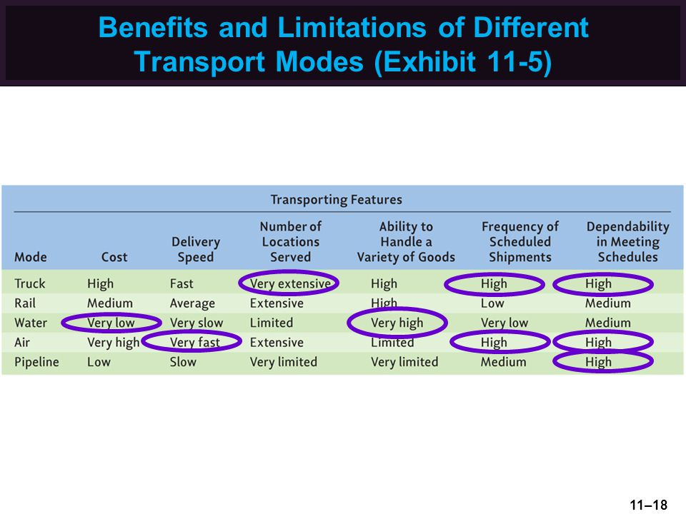 advantages and disadvantages of different transport modes Advantages and disadvantages of road transport article shared by: advertisements: there are numerous advantages of road transport in comparison to other modes of transport: advantages: 1  advantages and disadvantages of railway transport railways: characteristics, suitability and other details.