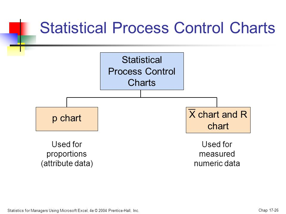 how to create a statistical process control chart in excel
