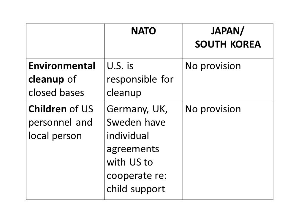 NATO JAPAN/ SOUTH KOREA. Environmental cleanup of closed bases. U.S. is responsible for cleanup.