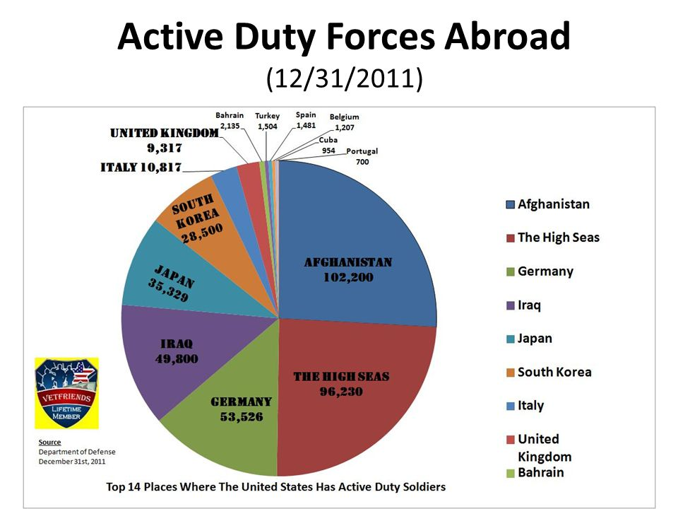 Active Duty Forces Abroad (12/31/2011)