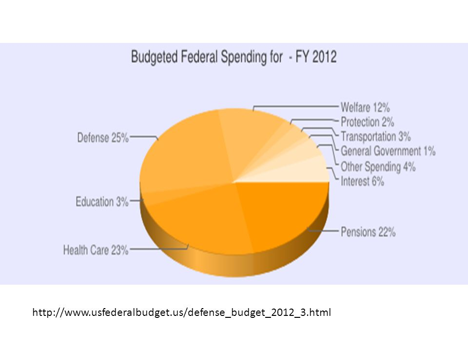 Depart of Defense only http://www.usfederalbudget.us/defense_budget_2012_3.html