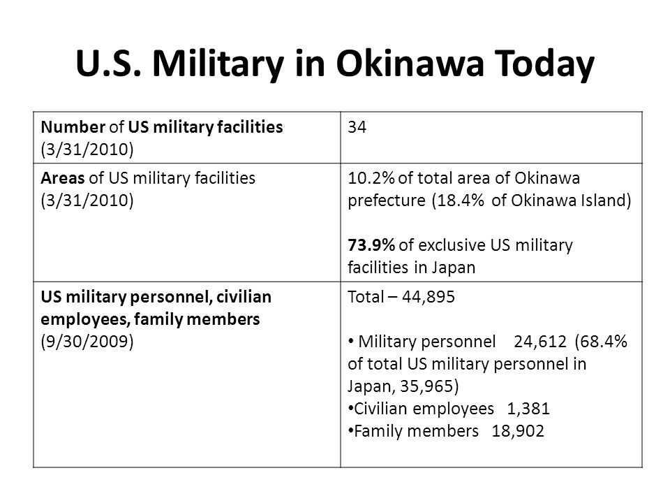 U.S. Military in Okinawa Today
